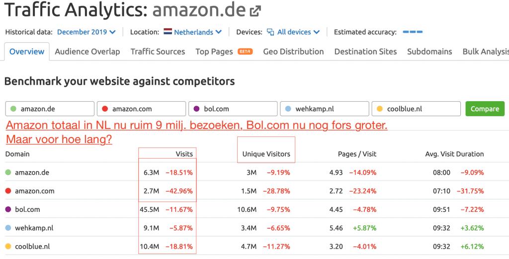 Traffic Amazon.de