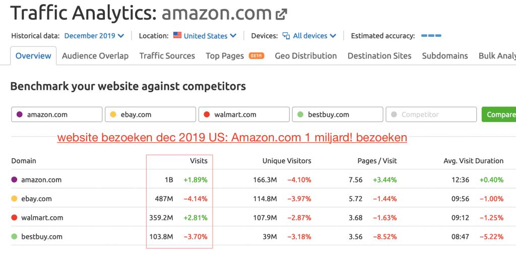 Traffic Amazon.com