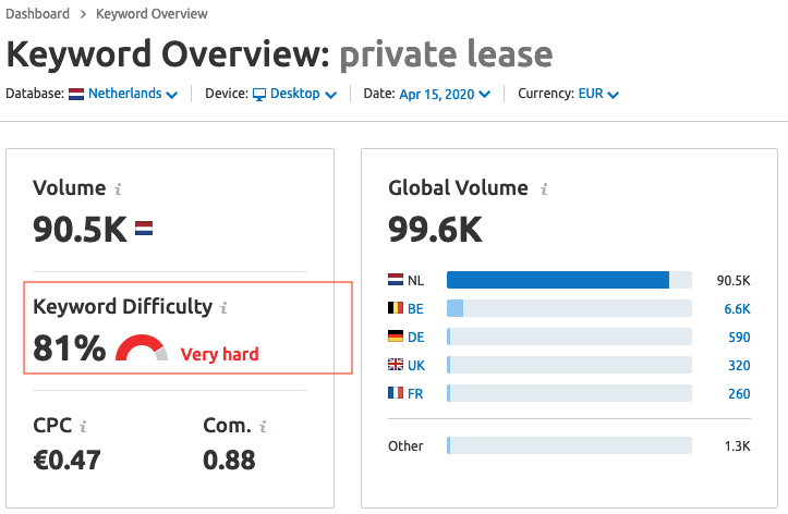 Keyword Volume and Difficulty Private Lease